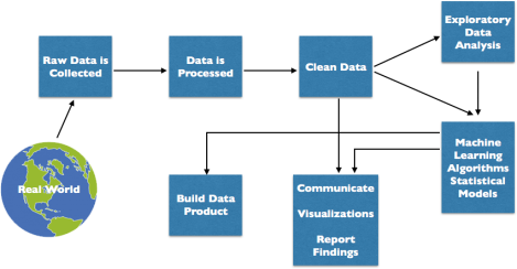 Data-Science-Process.png